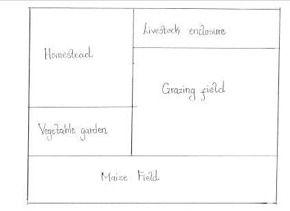 farm-layout
