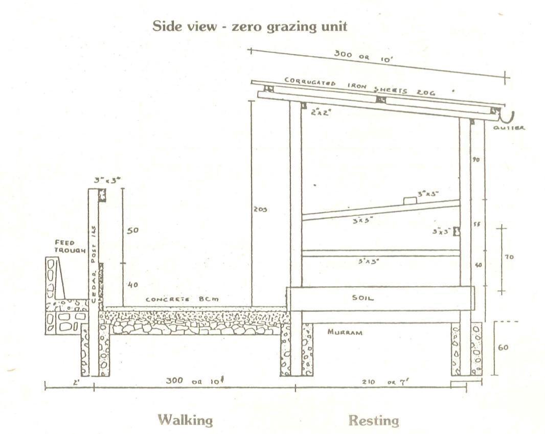 zero-grazing-unit-6